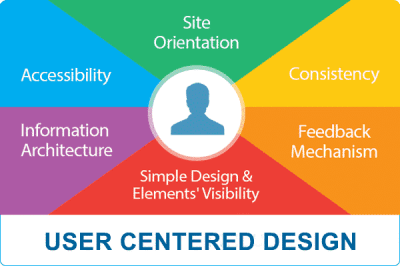 User-Centered-Design-Image
