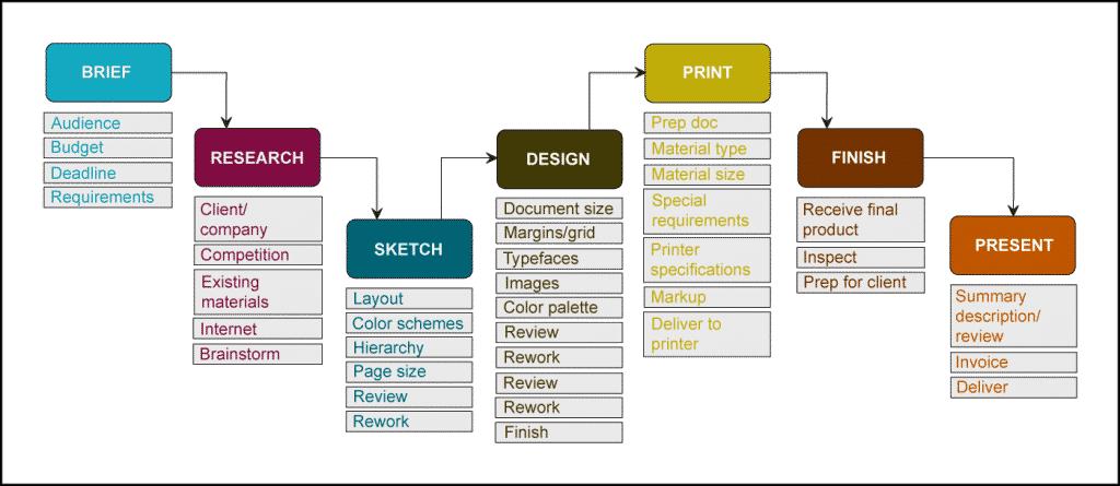print process graphic 6