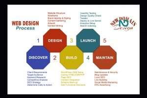 web-design-process-graphic
